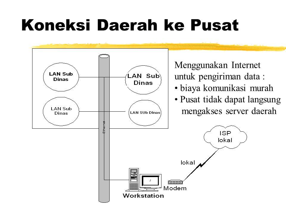Koneksi Daerah ke Pusat Menggunakan Internet untuk pengiriman data : biaya komunikasi murah Pusat tidak dapat langsung mengakses server daerah