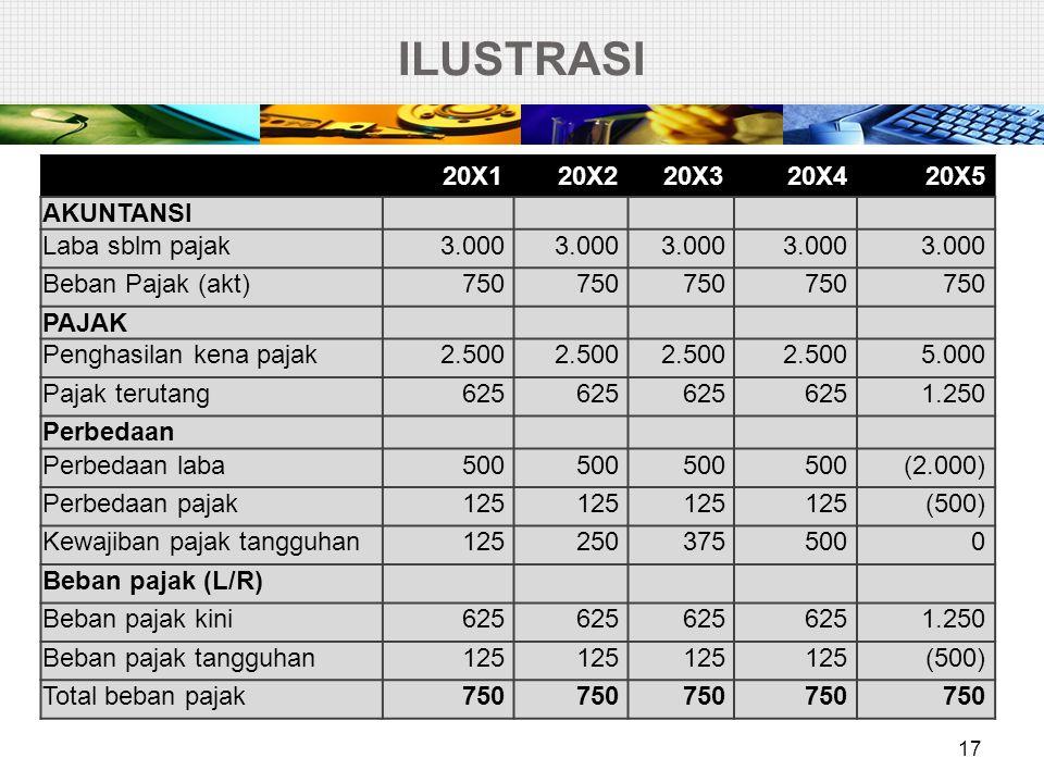 ILUSTRASI 18  Jurnal yang dibuat pada saat 20X1 – 20X4 Beban pajak tangguhan125 Liabilitas pajak tangguhan125  Jurnal yang dibuat pada 20X5 Liabilitas pajak tangguhan500 Pendapatan pajak tangguhan500  Pada awal tahun 2005, liabilitas pajak tangguhan terakumulasi sebesar 500.