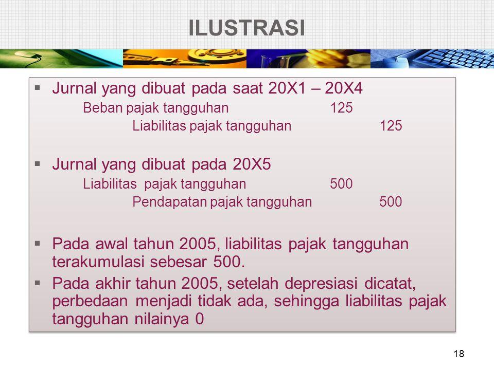 ILUSTRASI – nilai sisa  Entitas A membeli mesin senilai 12.000 pada 2/1/X1.