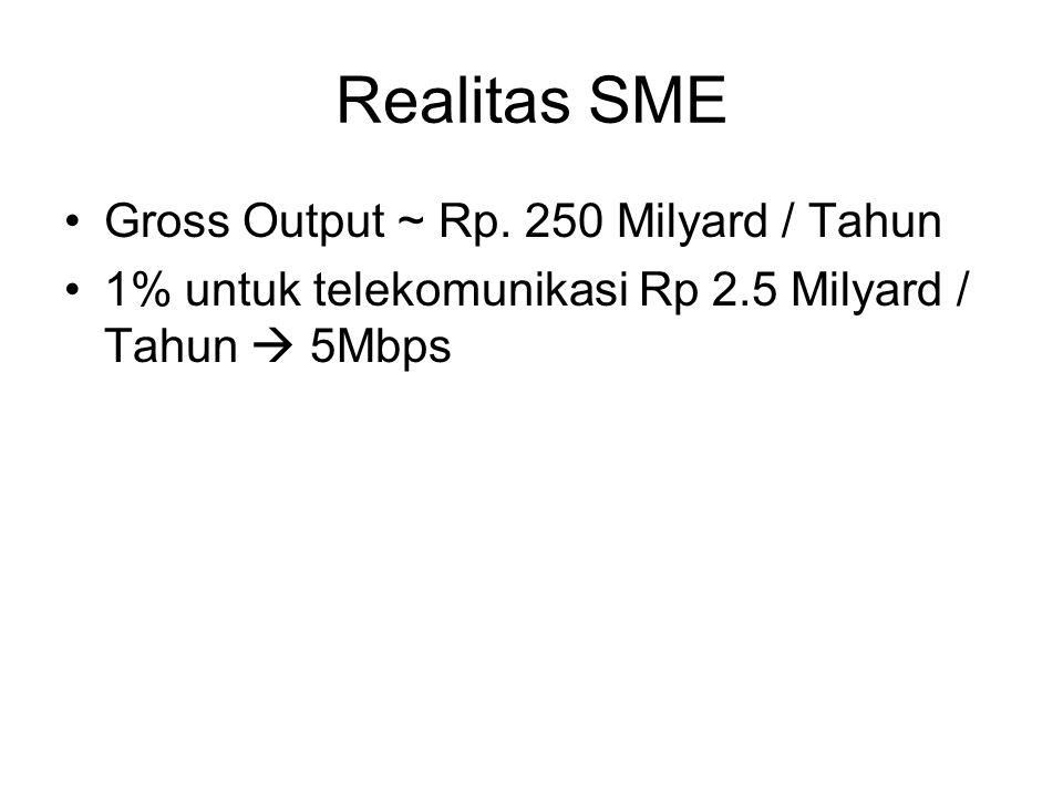 Realitas SME Gross Output ~ Rp.
