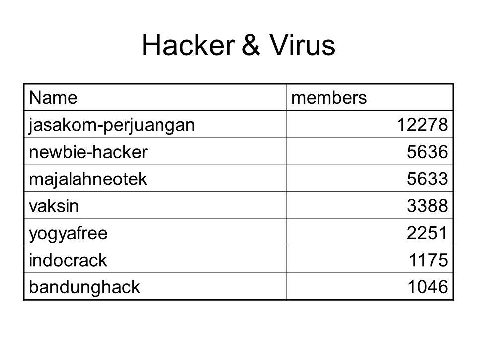 Hacker & Virus Namemembers jasakom-perjuangan12278 newbie-hacker5636 majalahneotek5633 vaksin3388 yogyafree2251 indocrack1175 bandunghack1046