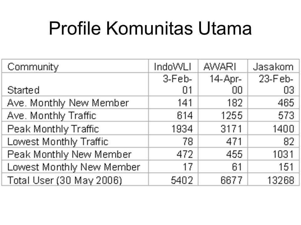 Profile Komunitas Utama