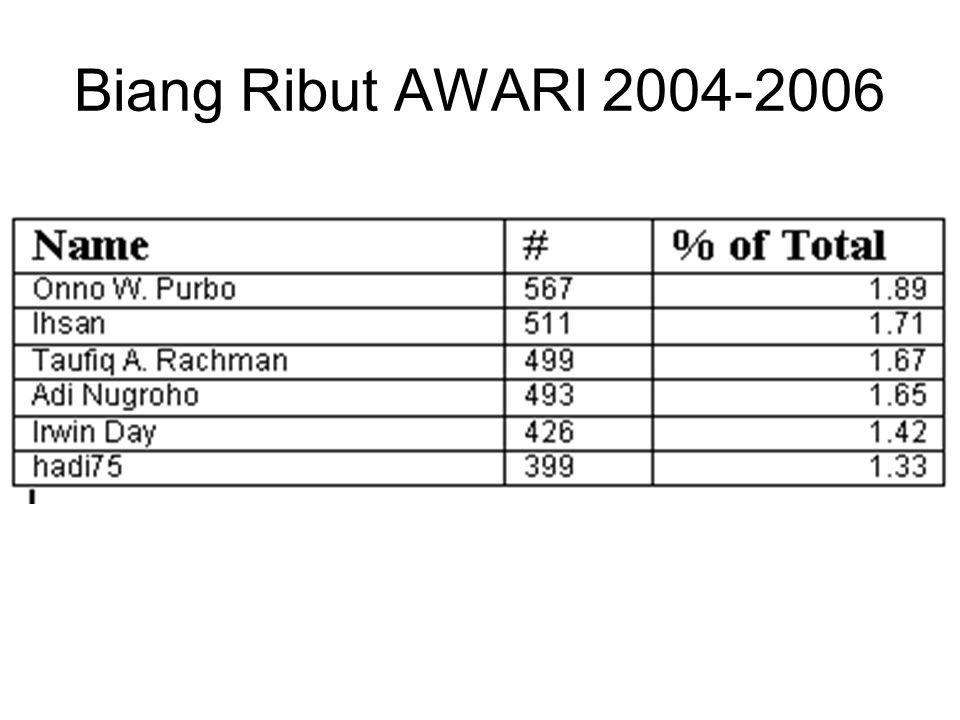 Biang Ribut AWARI 2004-2006