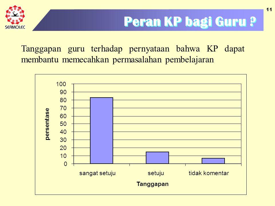 11 Peran KP bagi Guru ? Tanggapan guru terhadap pernyataan bahwa KP dapat membantu memecahkan permasalahan pembelajaran 0 10 20 30 40 50 60 70 80 90 1