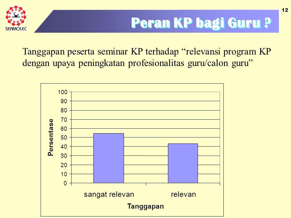 """12 Peran KP bagi Guru ? Tanggapan peserta seminar KP terhadap """"relevansi program KP dengan upaya peningkatan profesionalitas guru/calon guru"""" 0 10 20"""