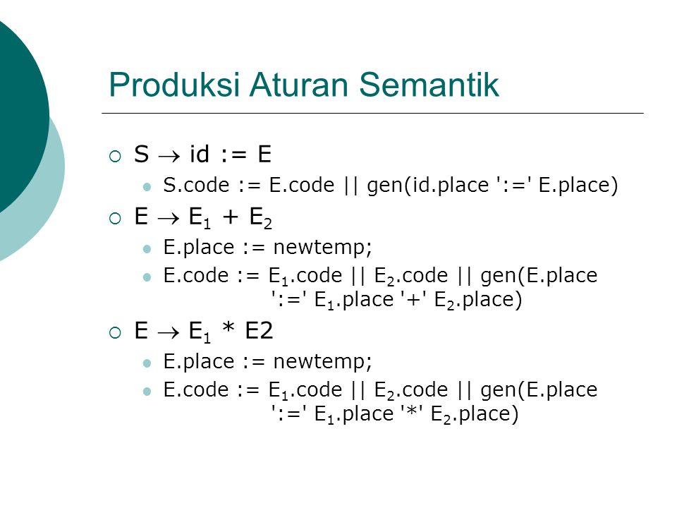 Produksi Aturan Semantik  S  id := E S.code := E.code || gen(id.place := E.place)  E  E 1 + E 2 E.place := newtemp; E.code := E 1.code || E 2.code || gen(E.place := E 1.place + E 2.place)  E  E 1 * E2 E.place := newtemp; E.code := E 1.code || E 2.code || gen(E.place := E 1.place * E 2.place)