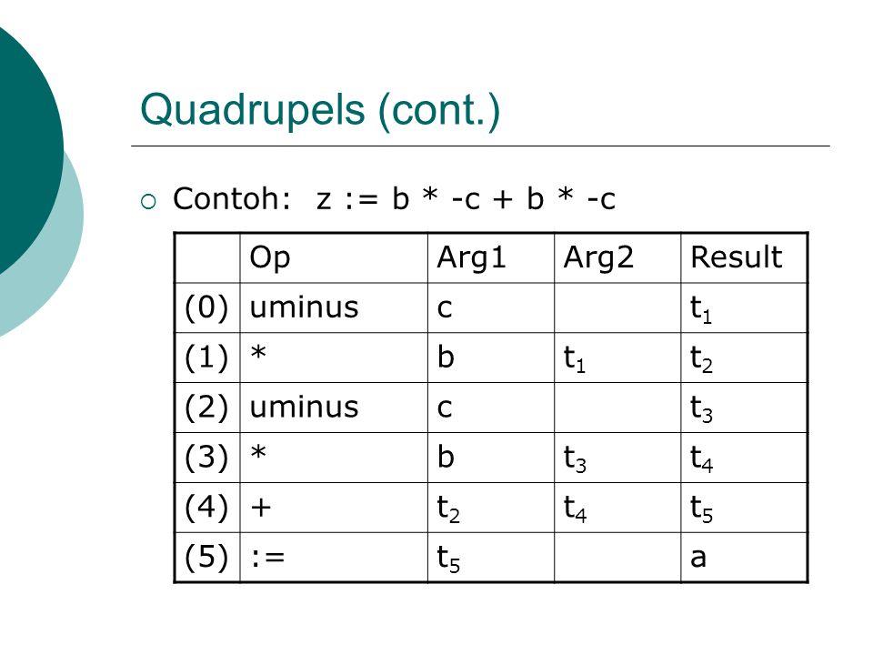 Quadrupels (cont.)  Contoh: z := b * -c + b * -c OpArg1Arg2Result (0)uminusct1t1 (1)*bt1t1 t2t2 (2)uminusct3t3 (3)*bt3t3 t4t4 (4)+t2t2 t4t4 t5t5 (5):=t5t5 a