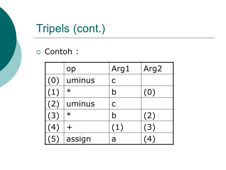 Tripels (cont.)  Contoh : opArg1Arg2 (0)uminusc (1)*b(0) (2)uminusc (3)*b(2) (4)+(1)(3) (5)assigna(4)