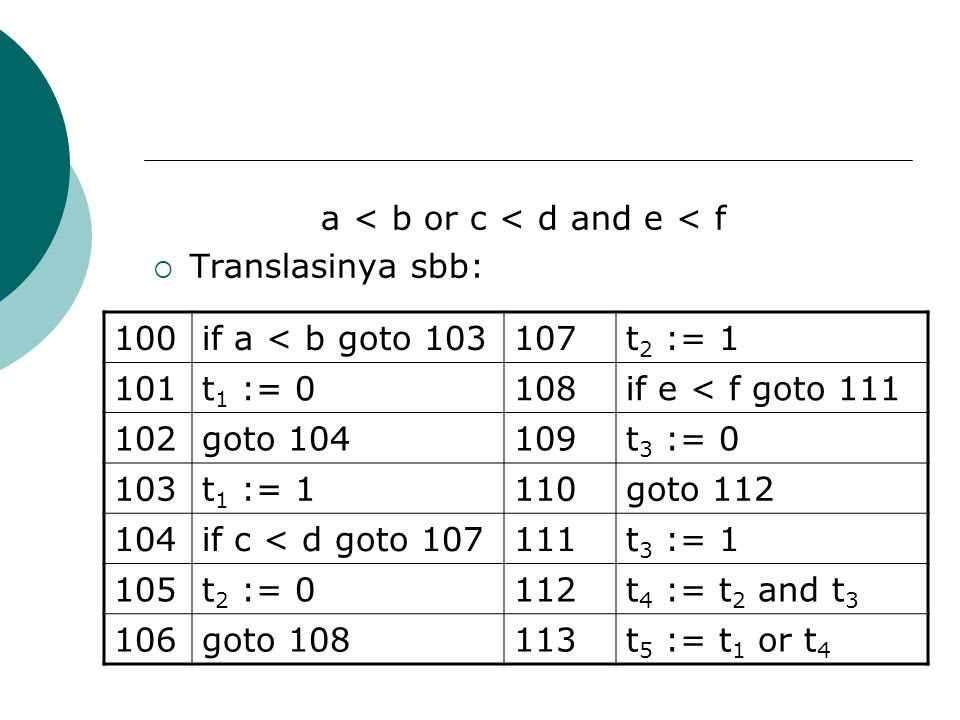 a < b or c < d and e < f  Translasinya sbb: 100if a < b goto 103107t 2 := 1 101t 1 := 0108if e < f goto 111 102goto 104109t 3 := 0 103t 1 := 1110goto