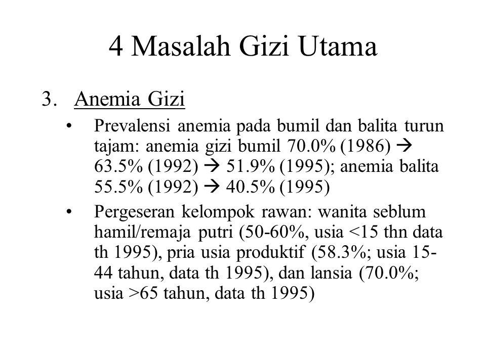 4 Masalah Gizi Utama 3.Anemia Gizi Prevalensi anemia pada bumil dan balita turun tajam: anemia gizi bumil 70.0% (1986)  63.5% (1992)  51.9% (1995);