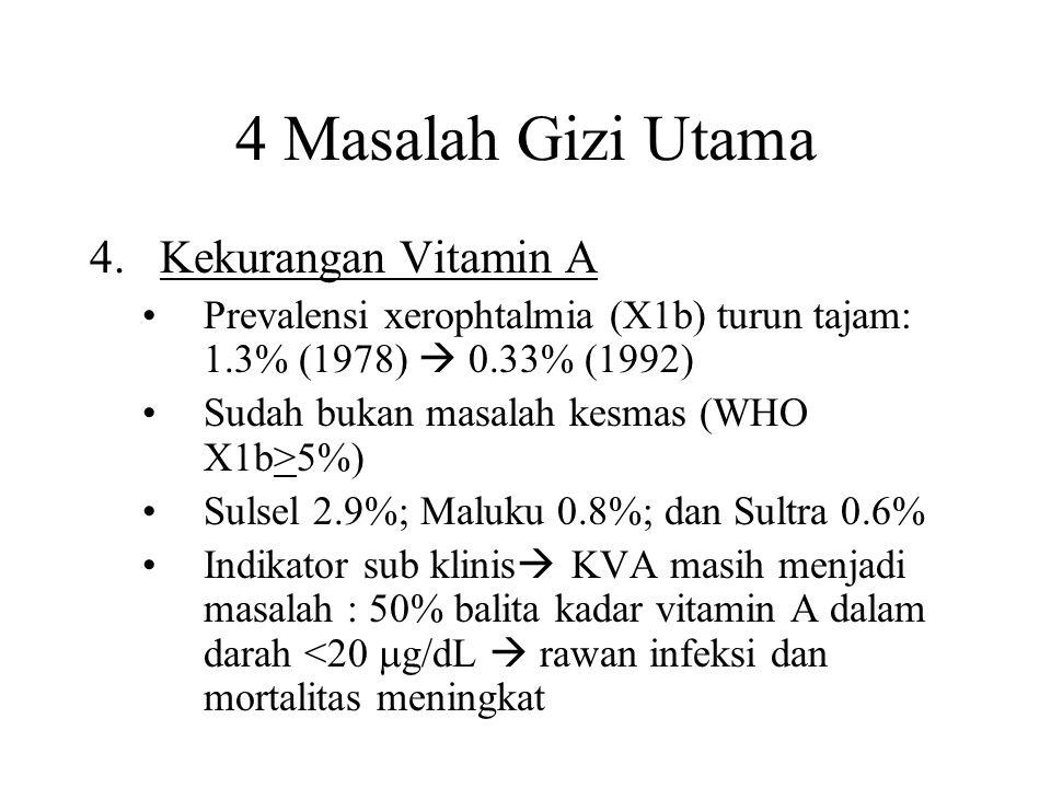 4 Masalah Gizi Utama 4.Kekurangan Vitamin A Prevalensi xerophtalmia (X1b) turun tajam: 1.3% (1978)  0.33% (1992) Sudah bukan masalah kesmas (WHO X1b>5%) Sulsel 2.9%; Maluku 0.8%; dan Sultra 0.6% Indikator sub klinis  KVA masih menjadi masalah : 50% balita kadar vitamin A dalam darah <20  g/dL  rawan infeksi dan mortalitas meningkat
