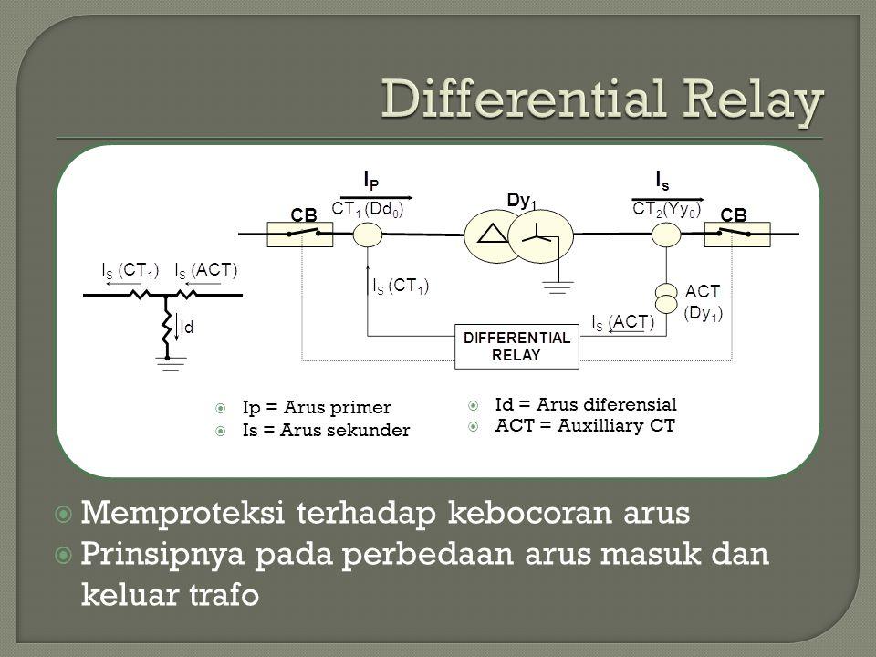  Memproteksi terhadap kebocoran arus  Prinsipnya pada perbedaan arus masuk dan keluar trafo  Ip = Arus primer  Is = Arus sekunder  Id = Arus diferensial  ACT = Auxilliary CT
