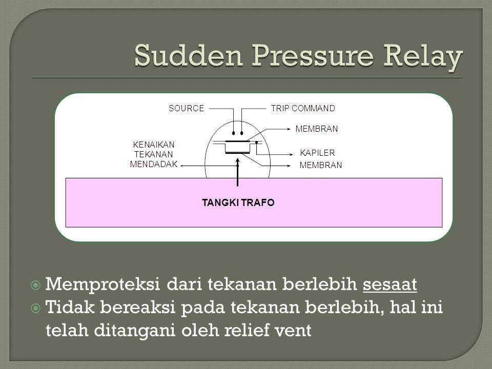  Memproteksi dari tekanan berlebih sesaat  Tidak bereaksi pada tekanan berlebih, hal ini telah ditangani oleh relief vent