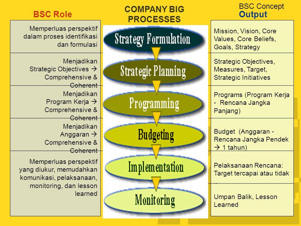 BSC Concept BSC Role COMPANY BIG PROCESSES Output Memperluas perspektif dalam proses identifikasi dan formulasi Menjadikan Strategic Objectives  Comprehensive & Coherent Menjadikan Anggaran  Comprehensive & Coherent Menjadikan Program Kerja  Comprehensive & Coherent Memperluas perspektif yang diukur, memudahkan komunikasi, pelaksanaan, monitoring, dan lesson learned Mission, Vision, Core Values, Core Beliefs, Goals, Strategy Strategic Objectives, Measures, Target, Strategic Initiatives Programs (Program Kerja - Rencana Jangka Panjang) Budget (Anggaran - Rencana Jangka Pendek  1 tahun) Pelaksanaan Rencana: Target tercapai atau tidak..