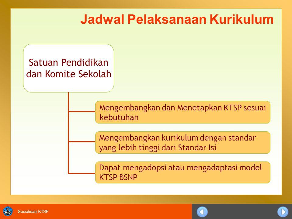 Sosialisasi KTSP Satuan Pendidikan dan Komite Sekolah Mengembangkan kurikulum dengan standar yang lebih tinggi dari Standar Isi Mengembangkan dan Menetapkan KTSP sesuai kebutuhan Dapat mengadopsi atau mengadaptasi model KTSP BSNP Jadwal Pelaksanaan Kurikulum