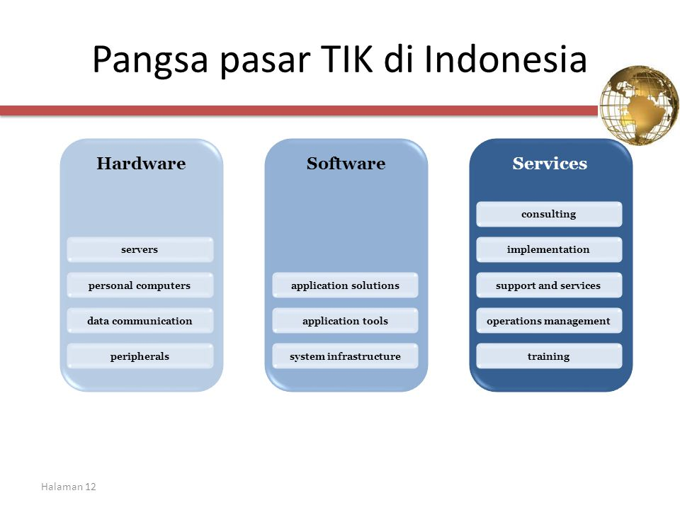 Halaman 12 Pangsa pasar TIK di Indonesia HardwareSoftwareServices consulting implementation support and services operations management training application solutions application tools system infrastructure servers personal computers data communication peripherals