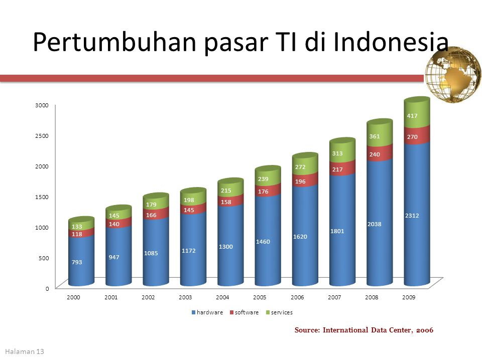 Pertumbuhan pasar TI di Indonesia Halaman 13 Source: International Data Center, 2006