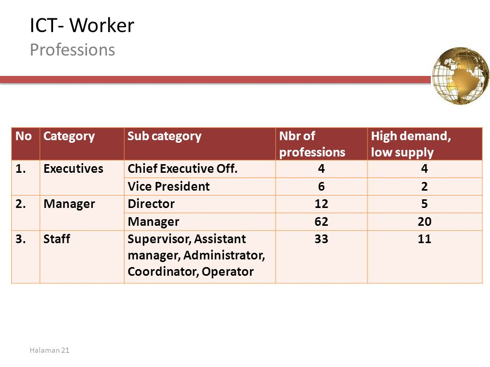 Halaman 21 ICT- Worker Professions NoCategorySub categoryNbr of professions High demand, low supply 1.ExecutivesChief Executive Off.44 Vice President62 2.ManagerDirector125 Manager StaffSupervisor, Assistant manager, Administrator, Coordinator, Operator 3311