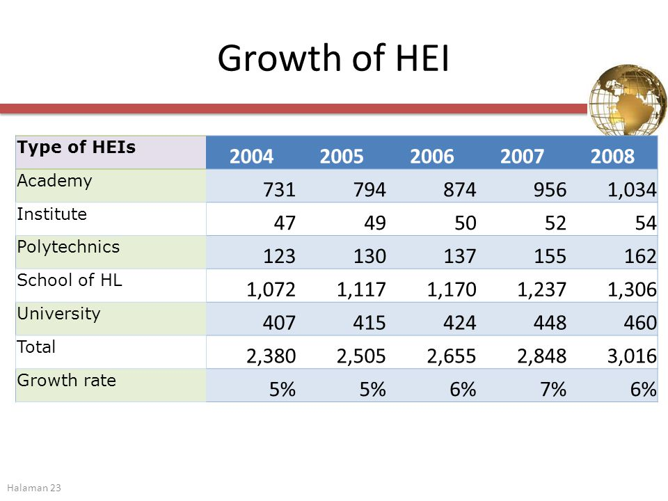 Growth of HEI Type of HEIs 20042005200620072008 Academy 7317948749561,034 Institute 4749505254 Polytechnics 123130137155162 School of HL 1,0721,1171,1701,2371,306 University 407415424448460 Total 2,3802,5052,6552,8483,016 Growth rate 5% 6%7%6% Halaman 23