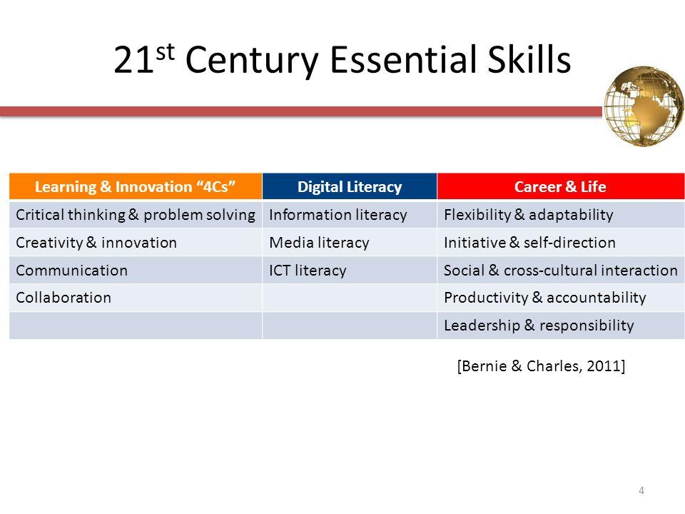 21 st Century Essential Skills Learning & Innovation 4Cs Digital LiteracyCareer & Life Critical thinking & problem solvingInformation literacyFlexibility & adaptability Creativity & innovationMedia literacyInitiative & self-direction CommunicationICT literacySocial & cross-cultural interaction CollaborationProductivity & accountability Leadership & responsibility [Bernie & Charles, 2011] 4