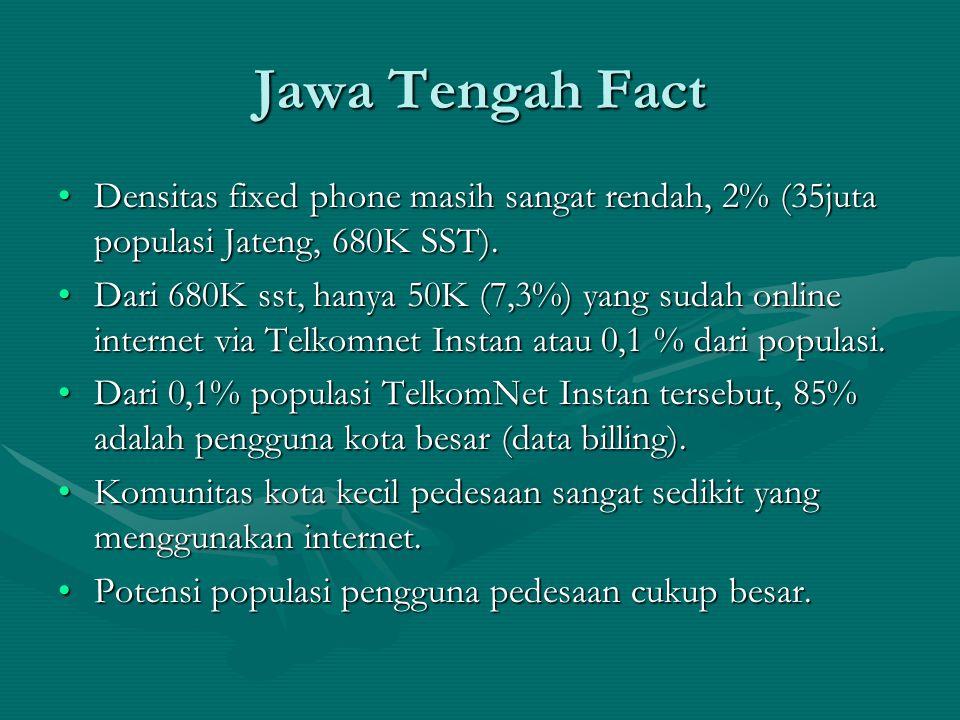 Jawa Tengah Fact Densitas fixed phone masih sangat rendah, 2% (35juta populasi Jateng, 680K SST).Densitas fixed phone masih sangat rendah, 2% (35juta populasi Jateng, 680K SST).