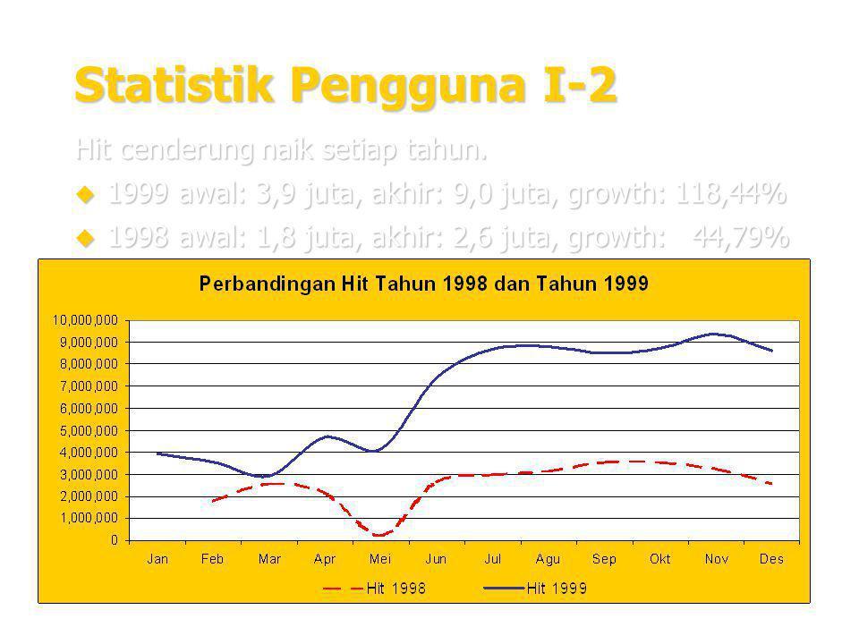 15 Statistik Pengguna I-2 Hit cenderung naik setiap tahun.  1999 awal: 3,9 juta, akhir: 9,0 juta, growth: 118,44%  1998 awal: 1,8 juta, akhir: 2,6 j