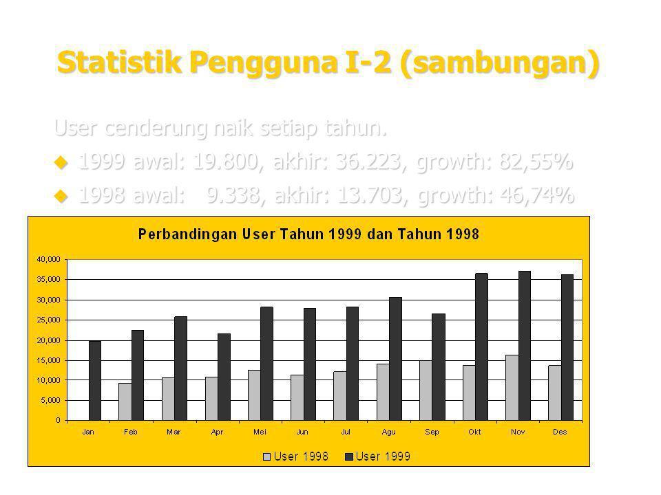 16 Statistik Pengguna I-2 (sambungan) User cenderung naik setiap tahun.  1999 awal: 19.800, akhir: 36.223, growth: 82,55%  1998 awal: 9.338, akhir: