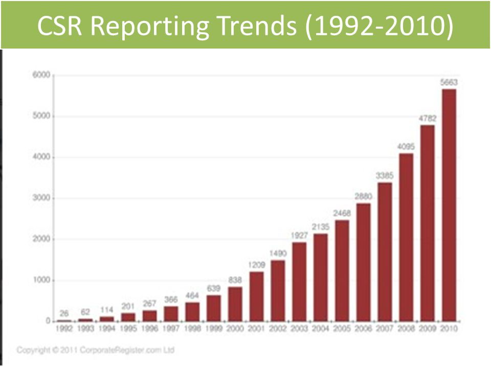 CSR Reporting Trends (1992-2010)