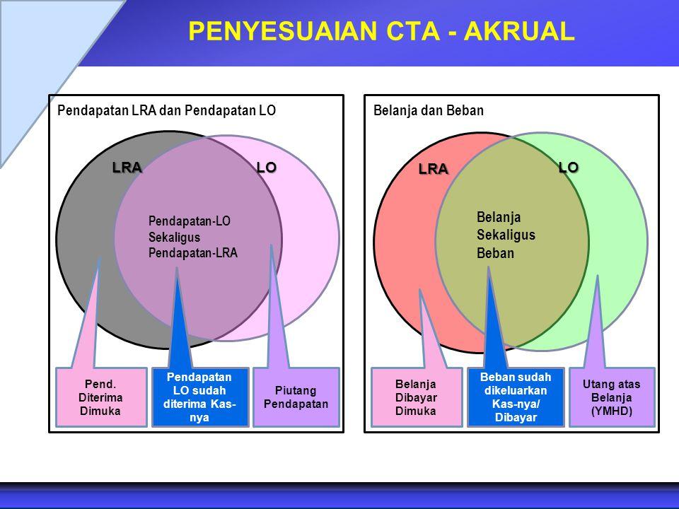 PENYESUAIAN CTA - AKRUALLRA Pendapatan-LO Sekaligus Pendapatan-LRA Pendapatan LRA dan Pendapatan LO Belanja Sekaligus Beban Belanja dan Beban Pend. Di
