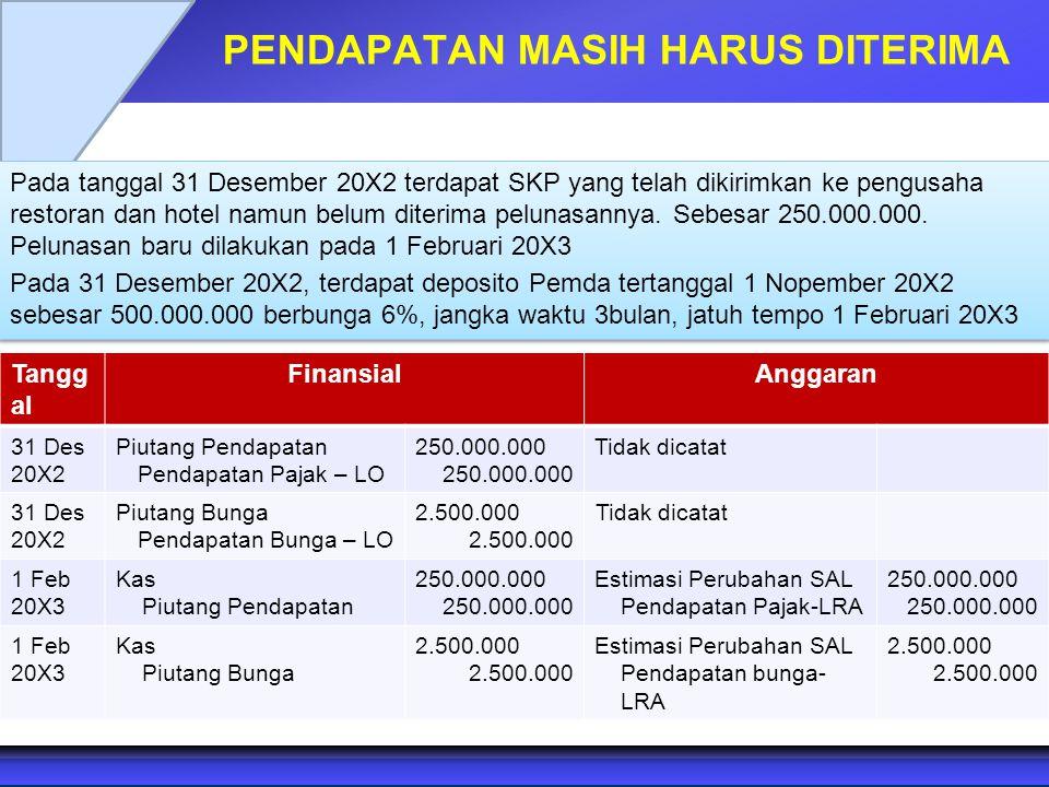 PENDAPATAN MASIH HARUS DITERIMA Pada tanggal 31 Desember 20X2 terdapat SKP yang telah dikirimkan ke pengusaha restoran dan hotel namun belum diterima