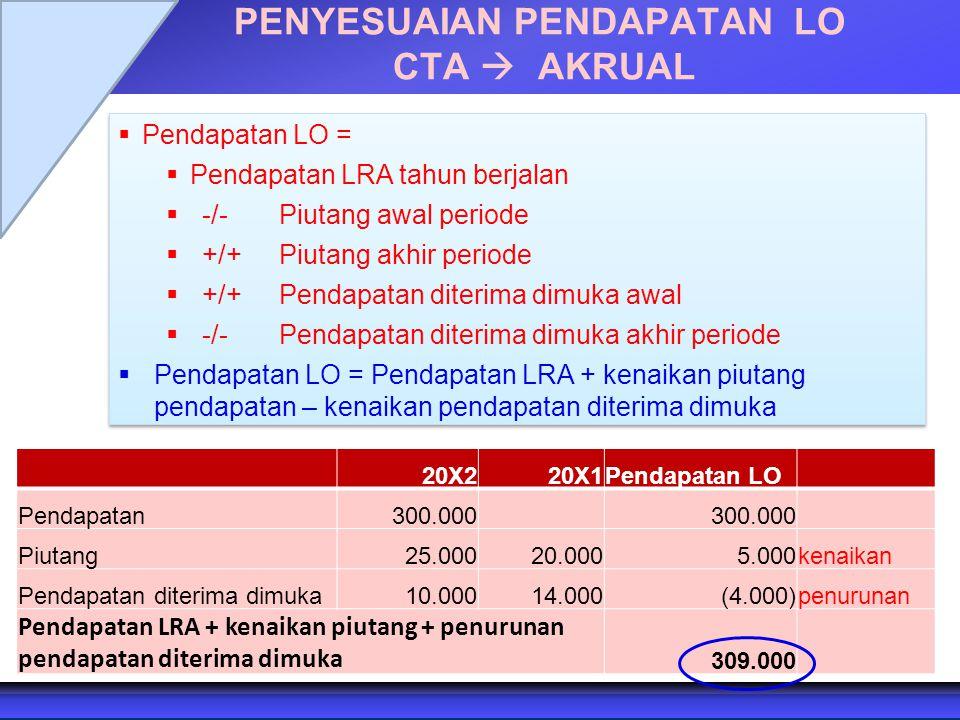 PENYESUAIAN PENDAPATAN LO CTA  AKRUAL  Pendapatan LO =  Pendapatan LRA tahun berjalan  -/- Piutang awal periode  +/+ Piutang akhir periode  +/+