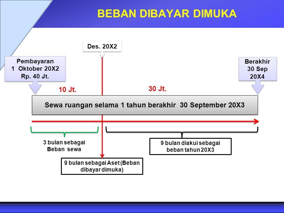 BEBAN DIBAYAR DIMUKA Pembayaran 1 Oktober 20X2 Rp. 40 Jt. Pembayaran 1 Oktober 20X2 Rp. 40 Jt. 9 bulan diakui sebagai beban tahun 20X3 3 bulan sebagai