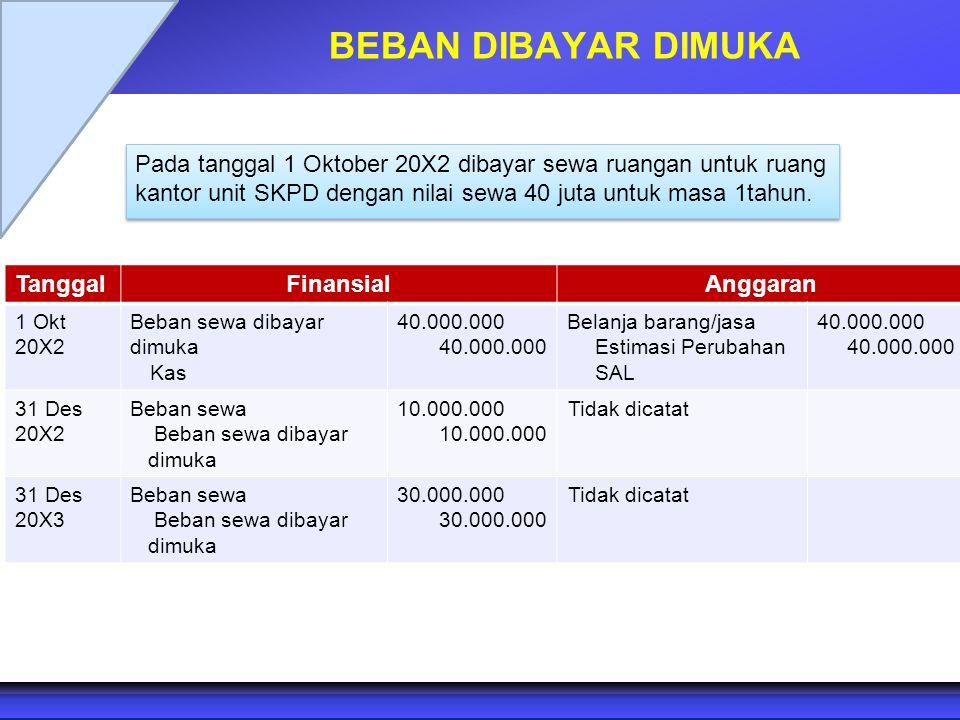 BEBAN DIBAYAR DIMUKA Pada tanggal 1 Oktober 20X2 dibayar sewa ruangan untuk ruang kantor unit SKPD dengan nilai sewa 40 juta untuk masa 1tahun. Tangga