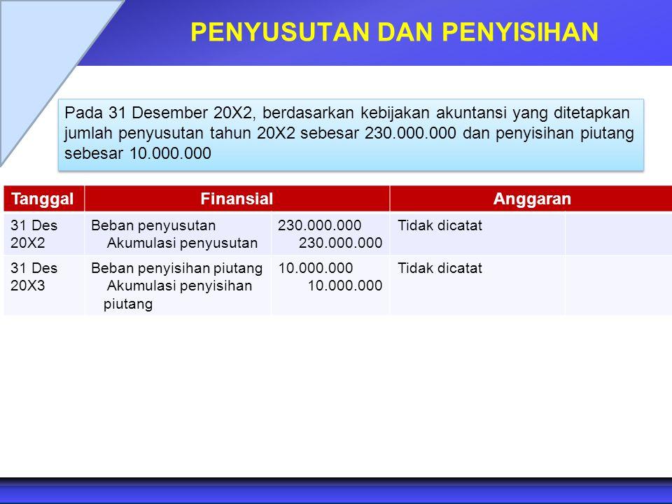 PENYUSUTAN DAN PENYISIHAN Pada 31 Desember 20X2, berdasarkan kebijakan akuntansi yang ditetapkan jumlah penyusutan tahun 20X2 sebesar 230.000.000 dan