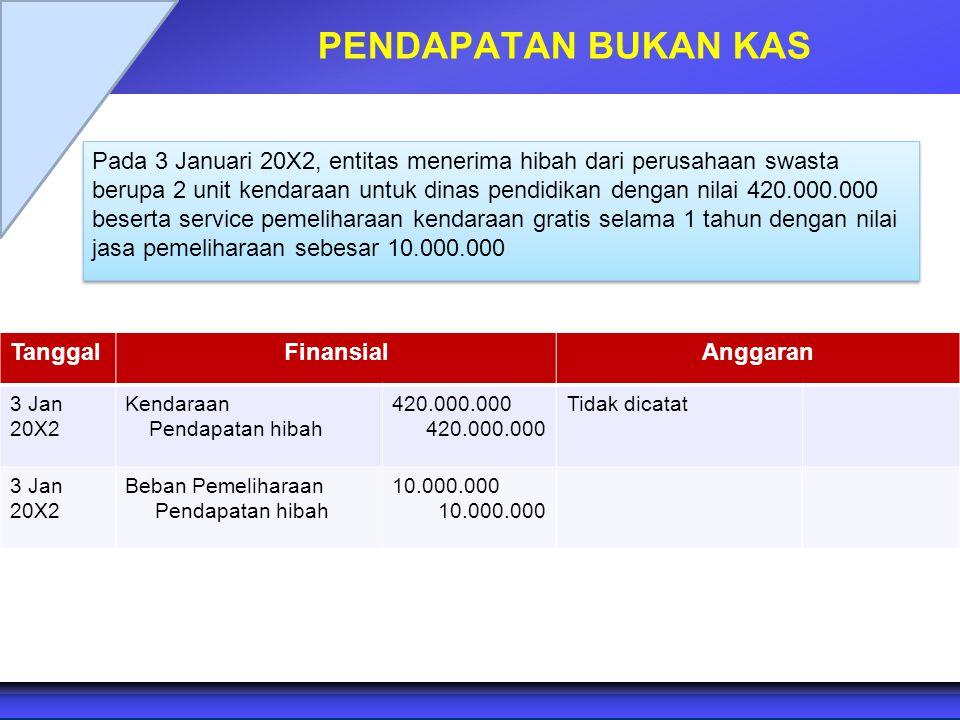 PENDAPATAN BUKAN KAS Pada 3 Januari 20X2, entitas menerima hibah dari perusahaan swasta berupa 2 unit kendaraan untuk dinas pendidikan dengan nilai 42