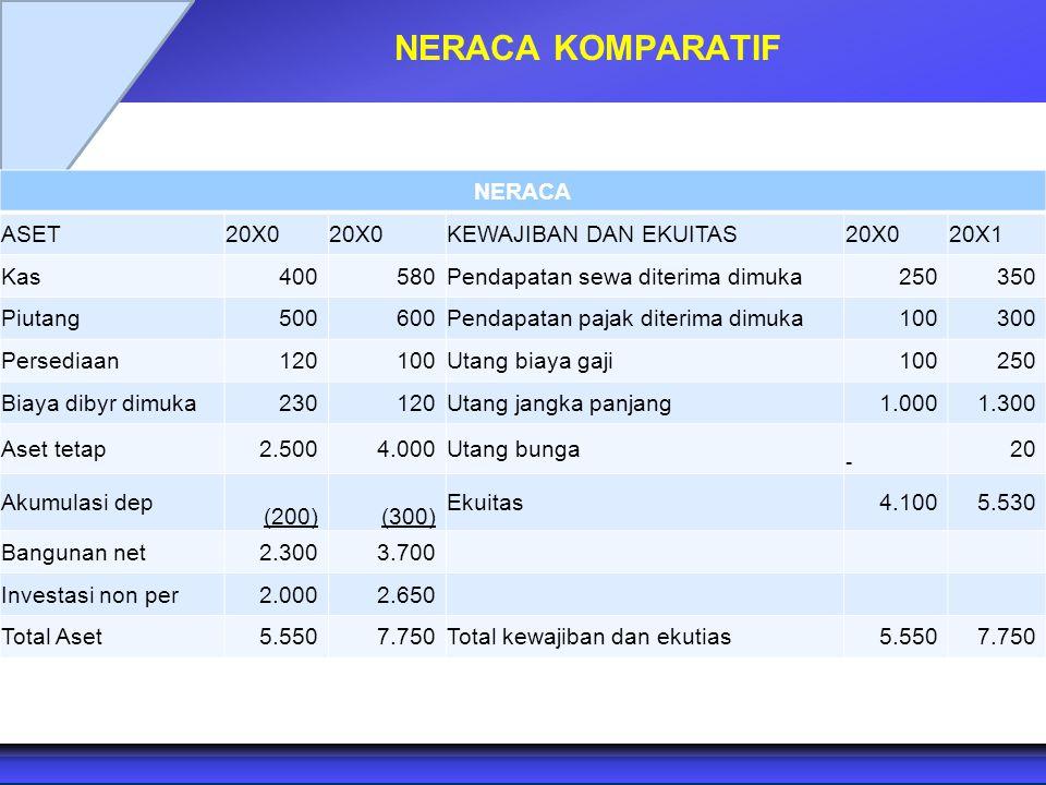 NERACA KOMPARATIF NERACA ASET20X0 KEWAJIBAN DAN EKUITAS20X020X1 Kas 400 580Pendapatan sewa diterima dimuka 250 350 Piutang 500 600Pendapatan pajak dit