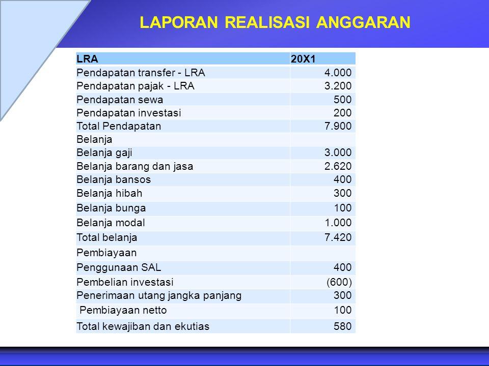 LAPORAN REALISASI ANGGARAN LRA20X1 Pendapatan transfer - LRA 4.000 Pendapatan pajak - LRA 3.200 Pendapatan sewa 500 Pendapatan investasi 200 Total Pen