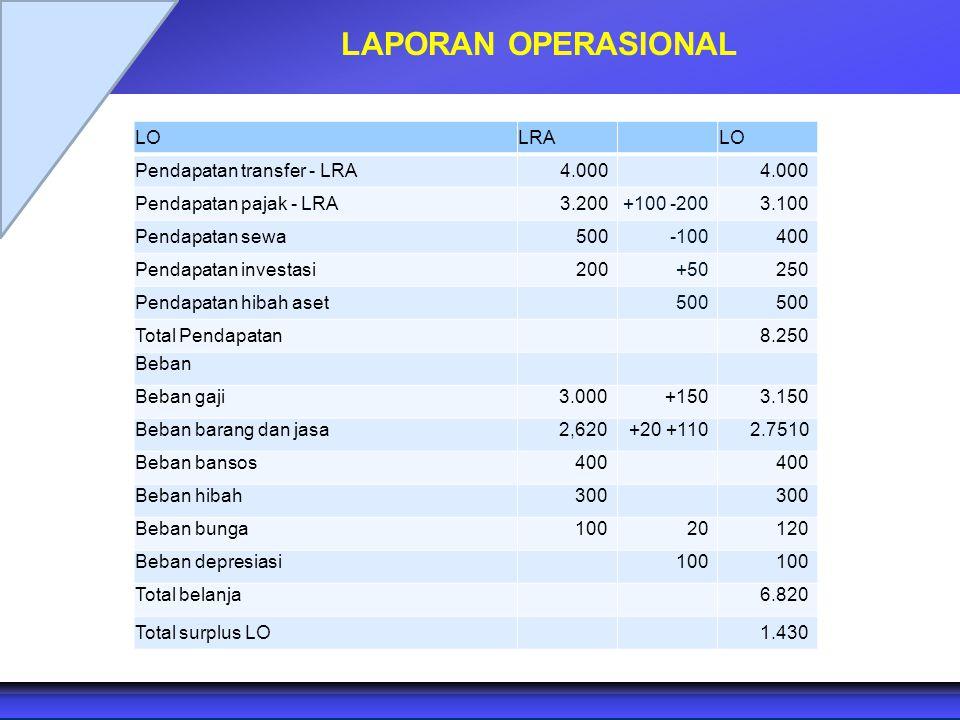 LAPORAN OPERASIONAL LOLRALO Pendapatan transfer - LRA 4.000 Pendapatan pajak - LRA 3.200 +100 -200 3.100 Pendapatan sewa 500 -100 400 Pendapatan inves