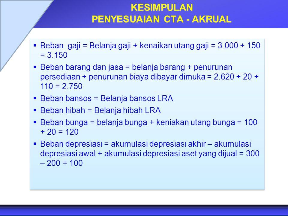 KESIMPULAN PENYESUAIAN CTA - AKRUAL  Beban gaji = Belanja gaji + kenaikan utang gaji = 3.000 + 150 = 3.150  Beban barang dan jasa = belanja barang +