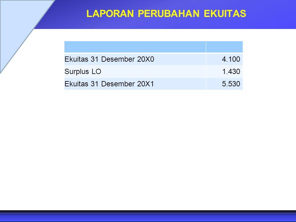LAPORAN PERUBAHAN EKUITAS Ekuitas 31 Desember 20X0 4.100 Surplus LO 1.430 Ekuitas 31 Desember 20X15.530