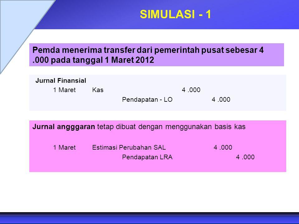 SIMULASI - 1 Jurnal Finansial 1 Maret Kas4.000 Pendapatan - LO4.000 Jurnal angggaran tetap dibuat dengan menggunakan basis kas 1 MaretEstimasi Perubah