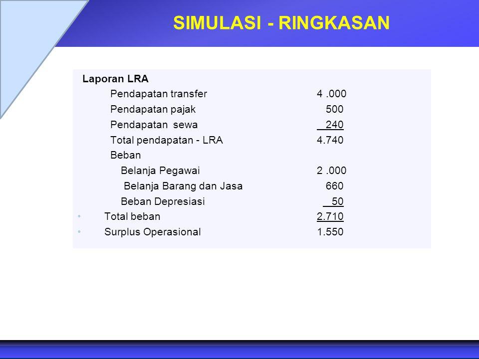 SIMULASI - RINGKASAN Laporan LRA Pendapatan transfer4.000 Pendapatan pajak 500 Pendapatan sewa 240 Total pendapatan - LRA4.740 Beban Belanja Pegawai2.