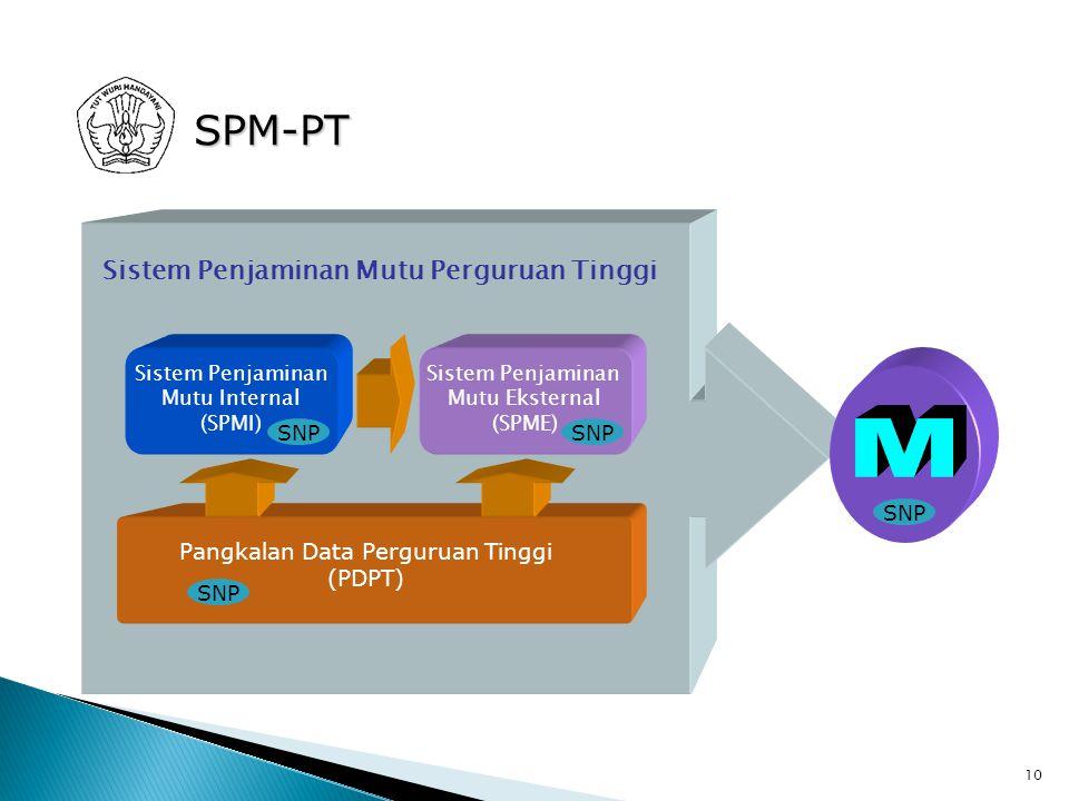 10 Pangkalan Data Perguruan Tinggi (PDPT) Sistem Penjaminan Mutu Eksternal (SPME) Sistem Penjaminan Mutu Perguruan Tinggi Sistem Penjaminan Mutu Inter