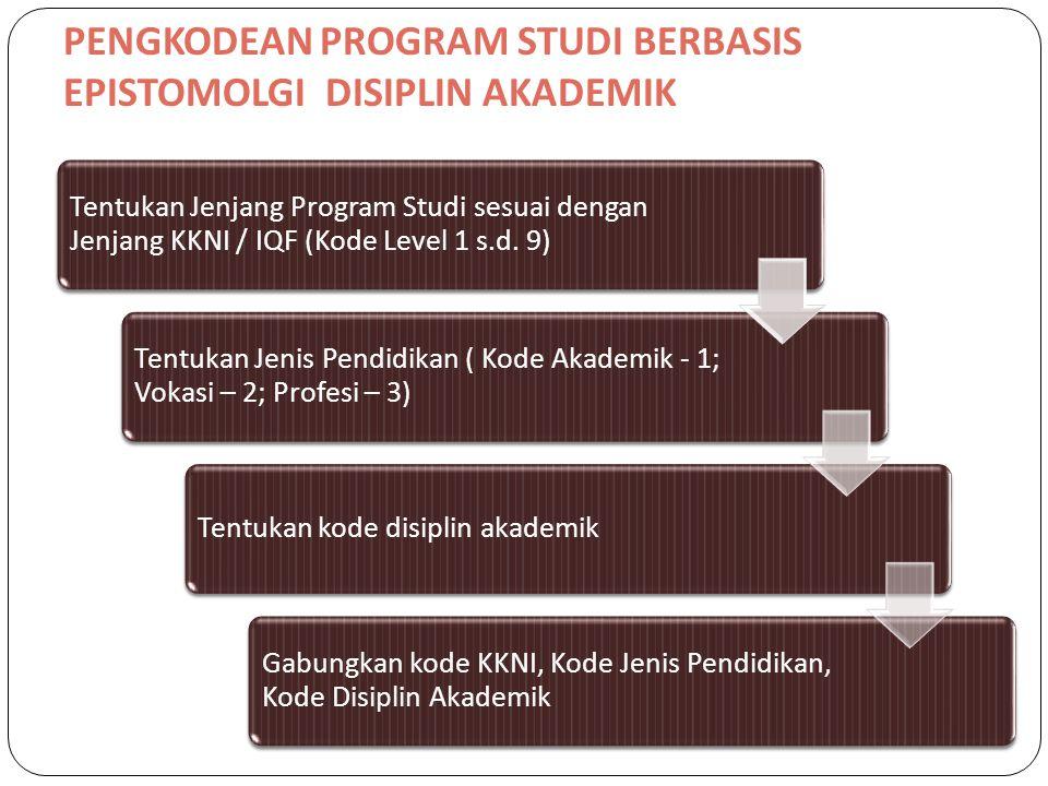 PENGKODEAN PROGRAM STUDI BERBASIS EPISTOMOLGI DISIPLIN AKADEMIK Tentukan Jenjang Program Studi sesuai dengan Jenjang KKNI / IQF (Kode Level 1 s.d. 9)