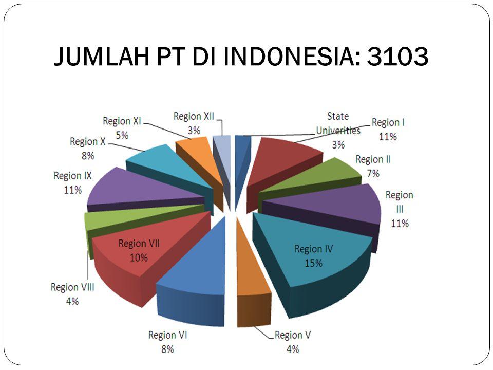 JUMLAH PT DI INDONESIA: 3103