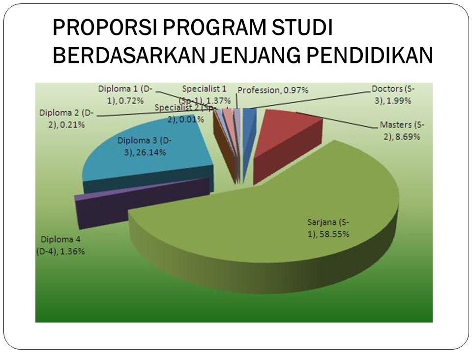 Nomenklatur Program Studi