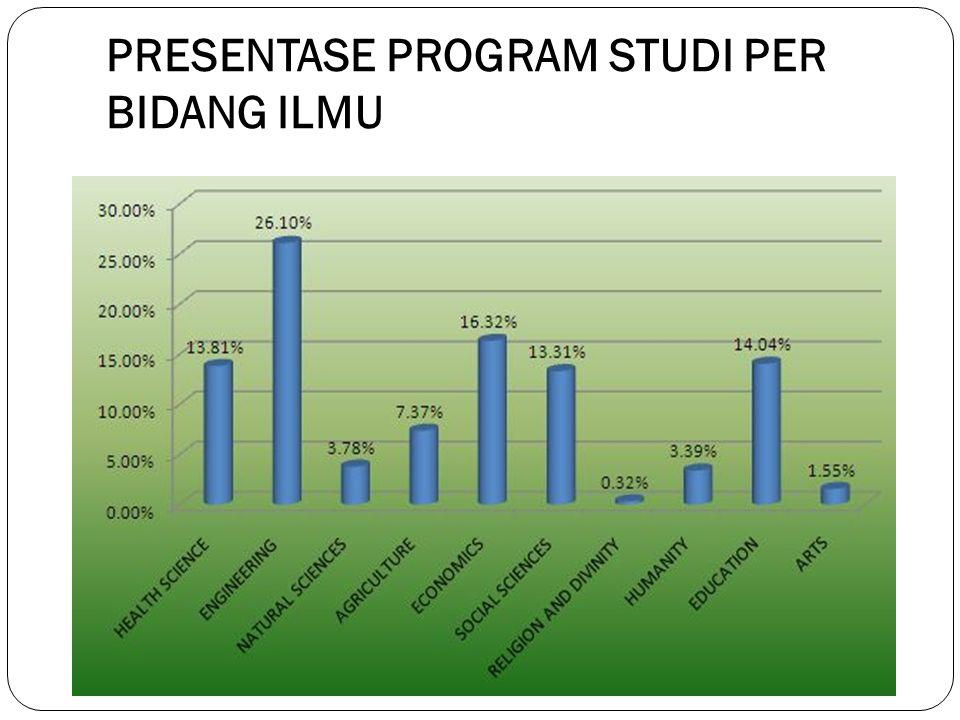 PRESENTASE PROGRAM STUDI PER BIDANG ILMU