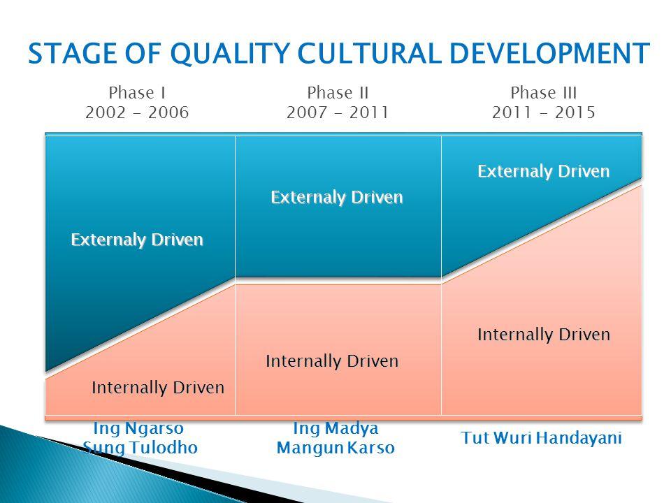 Internally Driven Ing Ngarso Sung Tulodho Ing Madya Mangun Karso Tut Wuri Handayani STAGE OF QUALITY CULTURAL DEVELOPMENT Phase I 2002 - 2006 Phase II