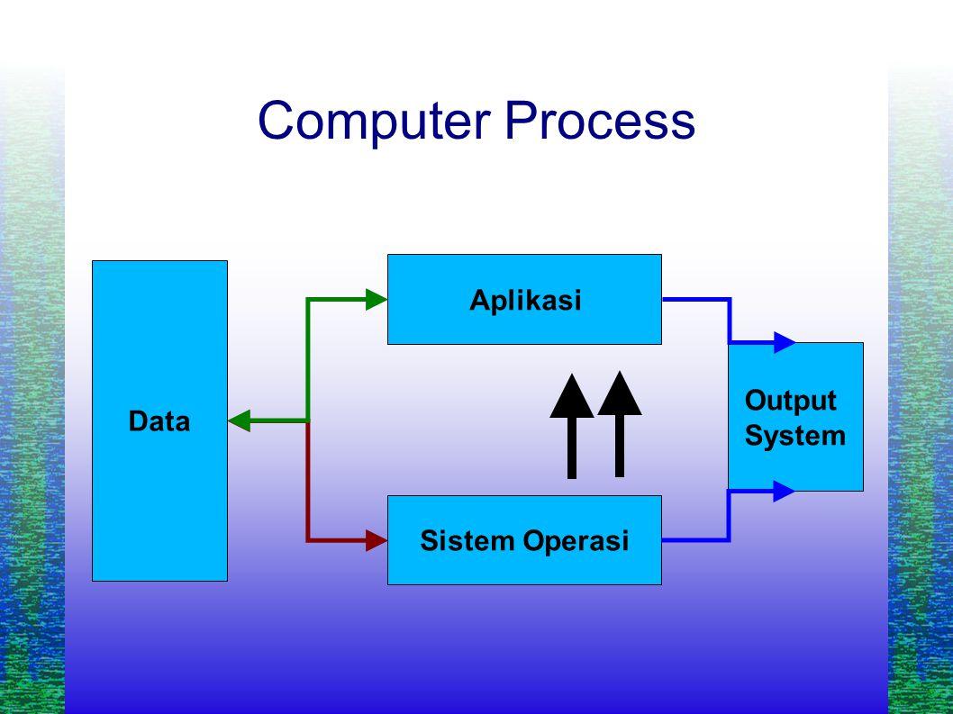Computer Process Sistem Operasi Aplikasi Data Output System