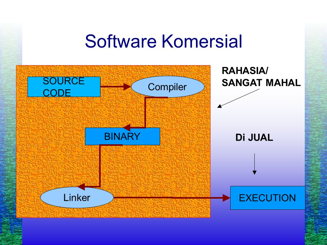 Software Komersial SOURCE CODE EXECUTION Compiler BINARY Linker RAHASIA/ SANGAT MAHAL Di JUAL